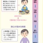 糖尿病と心理過程