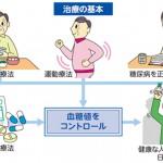 糖尿病の治療